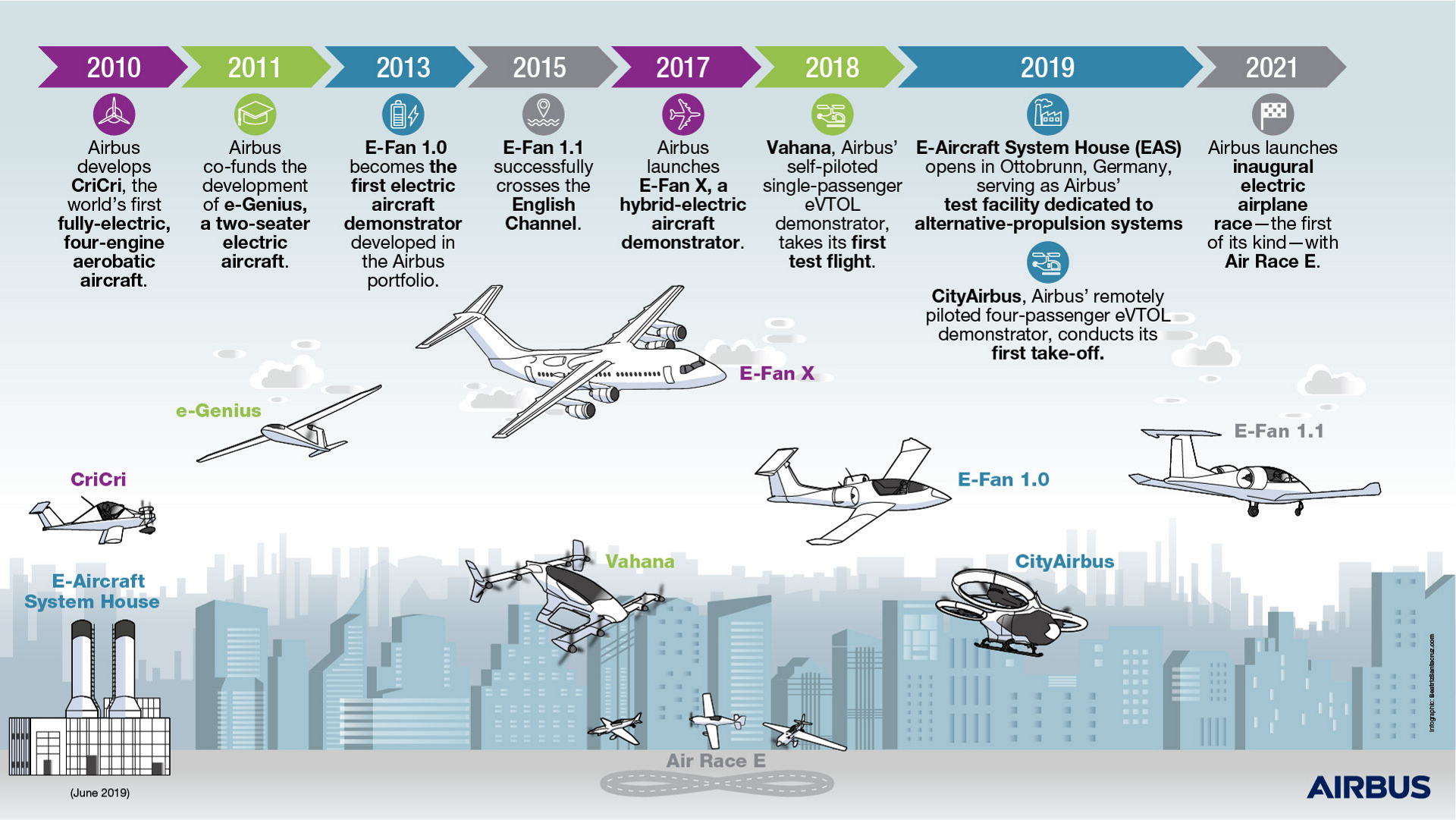 A timeline showing Airbus' many achievements in its development of innovative electric aircraft.