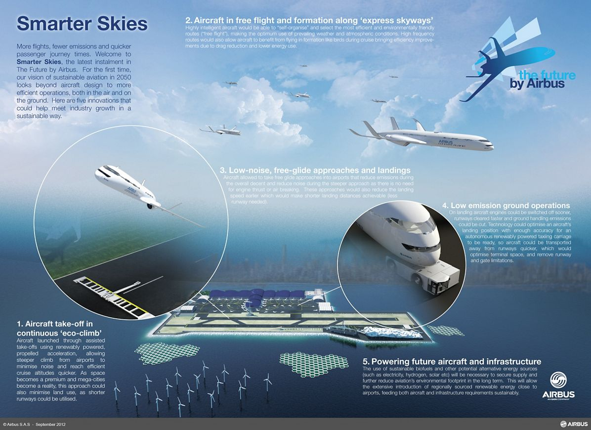 Inforgraphic_RevF, Airbus Smarter Skies Concepts Image FINAL