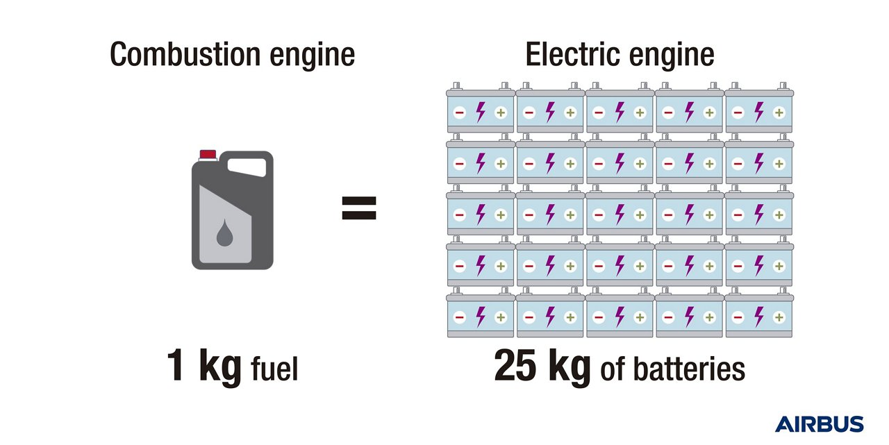 While performance of electric motors has vastly improved in recent years, today's technologies still require a large number of batteries to equal the power of traditional fuel