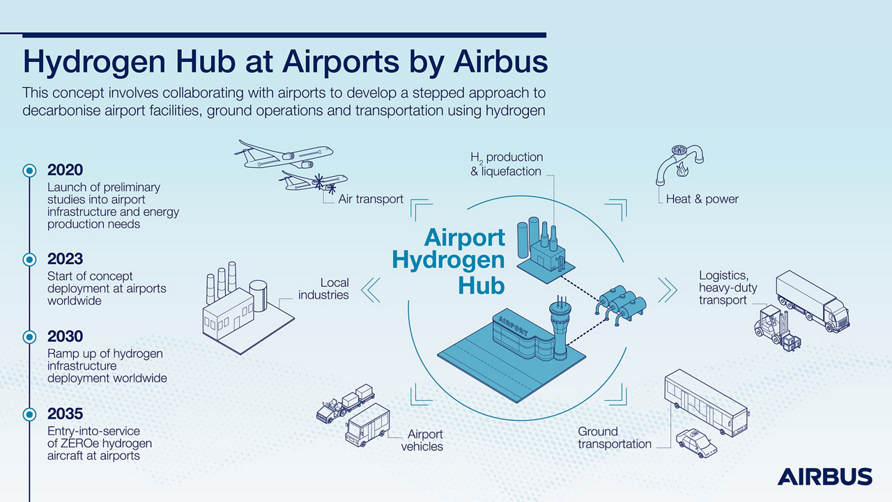 This concept involves collaborating with airports to develop a stepped approach to decarbonise airport facilities, ground operations and transport using hydrogen.