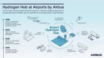 空中客车在机场的氢枢纽乐动体育app靠谱吗