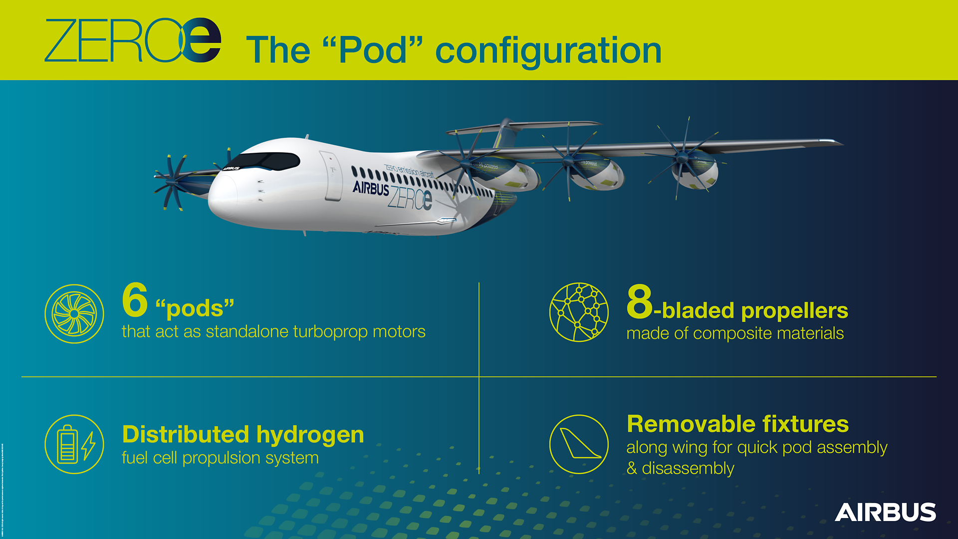 This innovative pod configuration features six standalone turboprop motors based on a distributed hydrogen fuel cell propulsion system and removable fixtures for quick assembly and disassembly.
