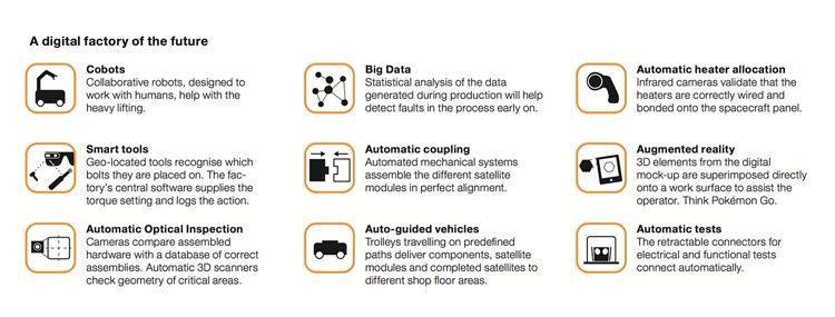 digital factory future