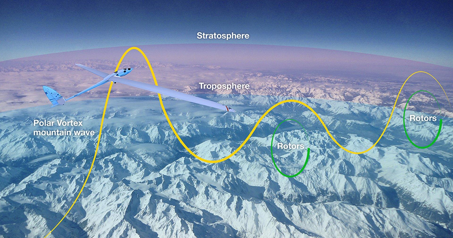477787519, Perlan glider: exploring the air waves