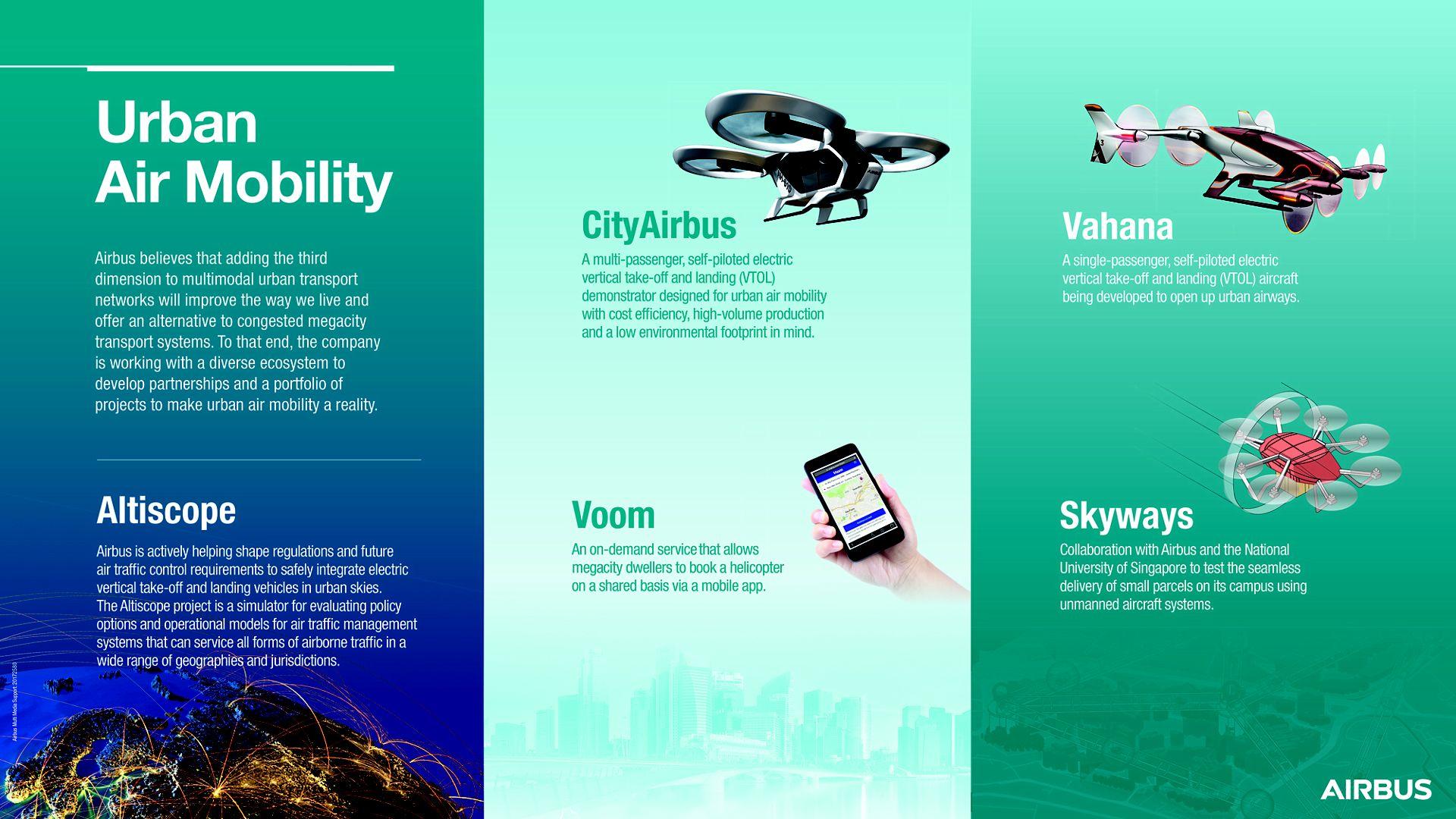 Urban Air Mobility infographic V5