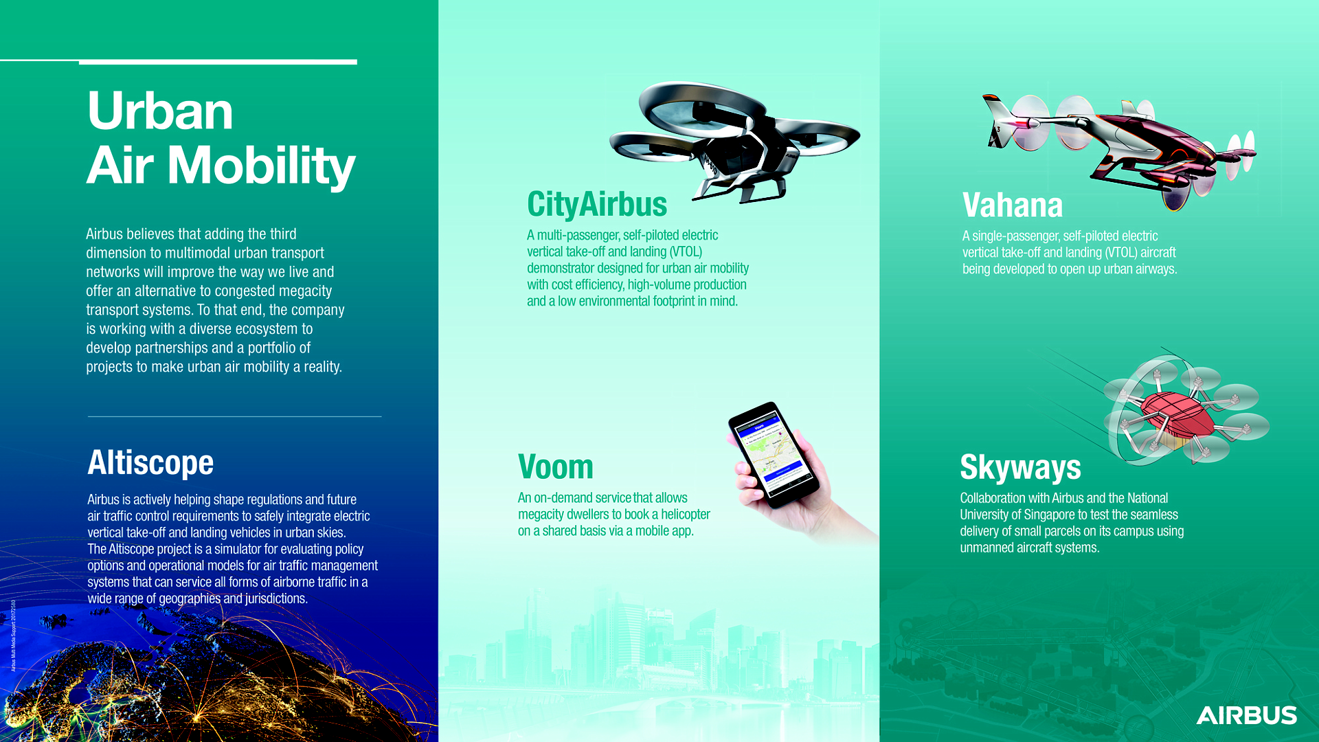Urban Air Mobility infographic