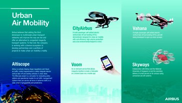 Urban Air Mobility infographic V5