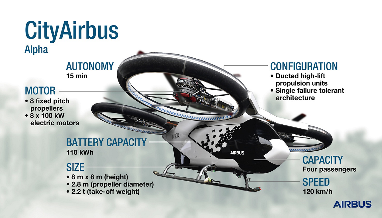 CityAirbus is an all-electric, four-seat, multicopter vehicle demonstrator that focuses on advancing remotely piloted electric vertical take-off and landing (eVTOL) flight.