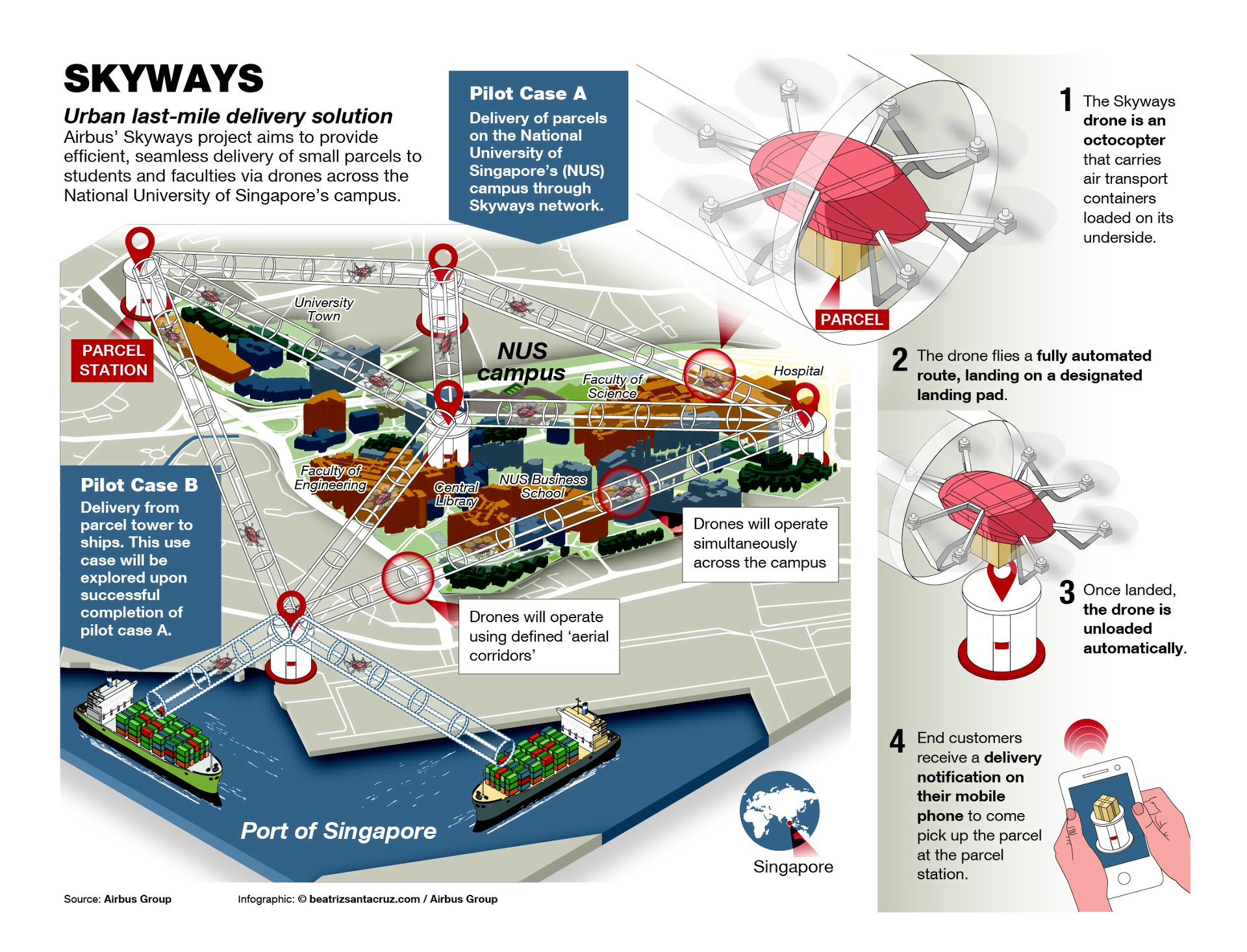 Skyways: urban air delivery explored - News - Airbus