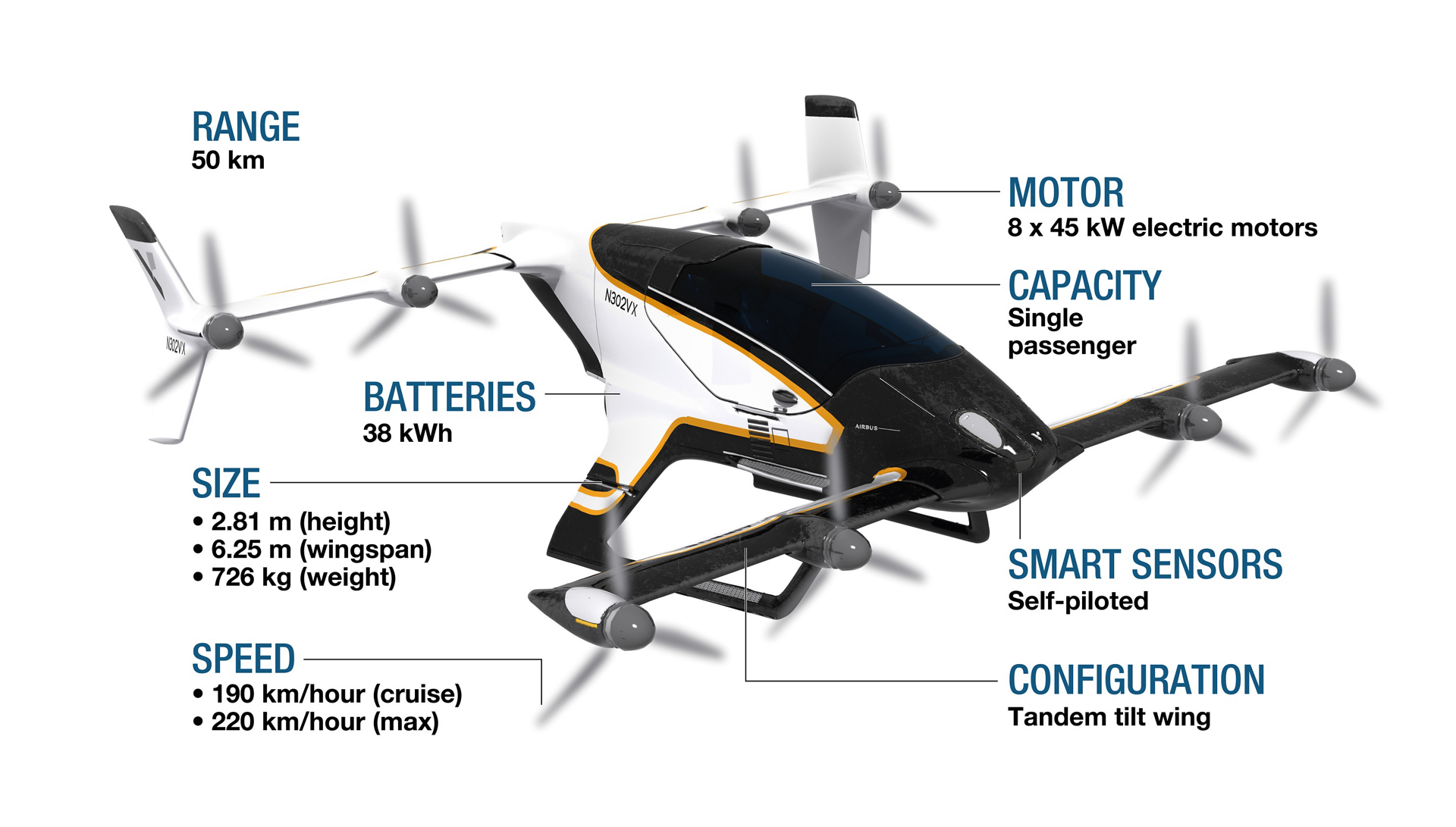 An infographic highlighting technical specifications for Airbus' Vahana all-electric, single-seat, tilt-wing vehicle.