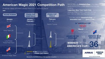 American Magic at 2021 America's Cup Infographic