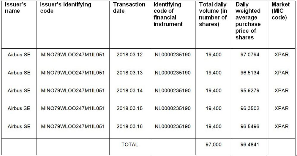 Airbus Share Buyback Transactions