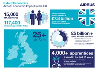 Airbus UK Factsheet
