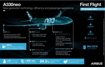 A330neo infographic – dark version