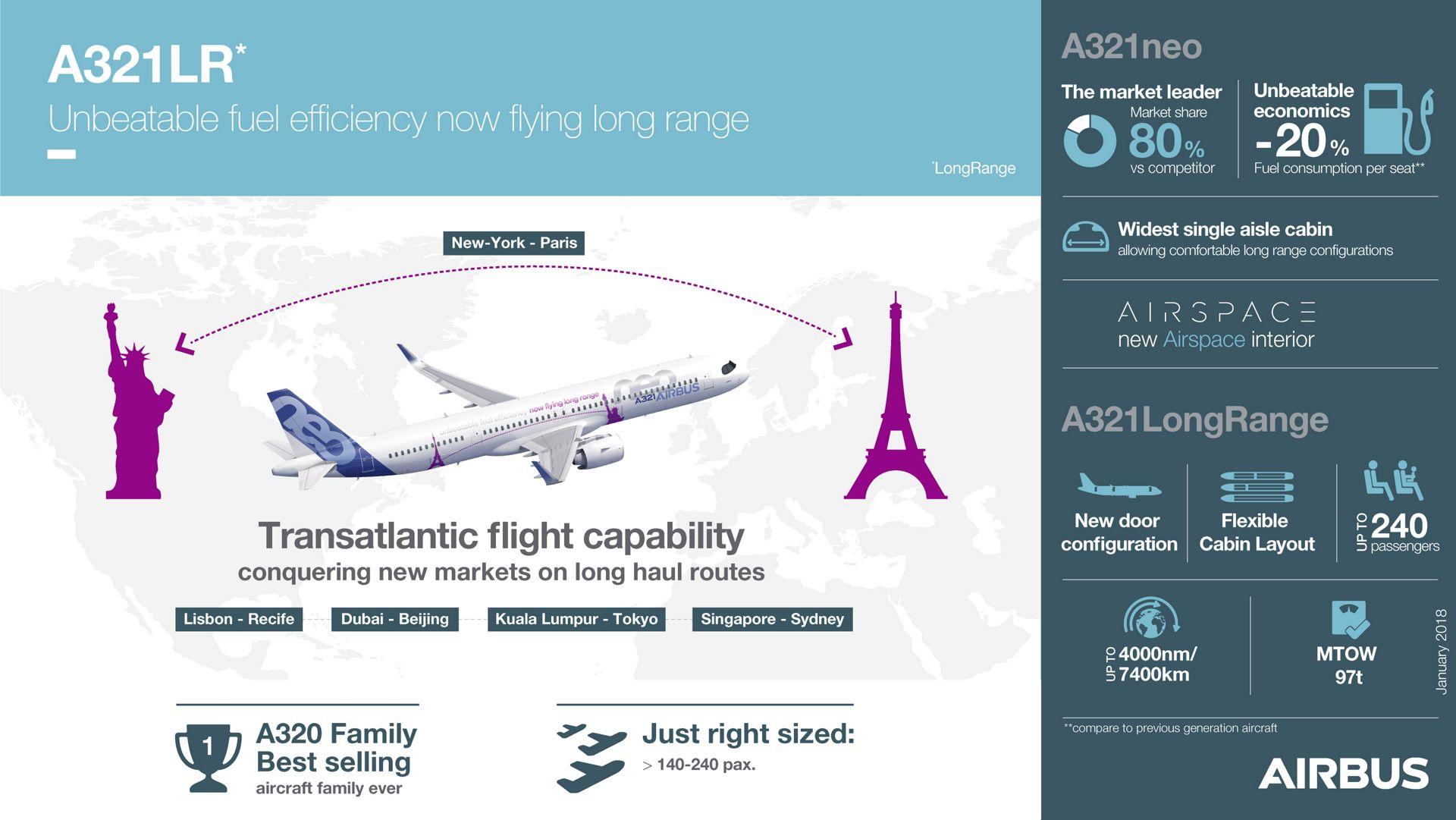 Resultado de imagen para transatlantic flight A321neo lr