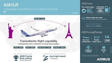 Infographic: A321LR