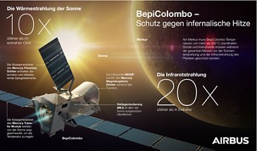 BepiColombo Heatprotection Infograohic-DE