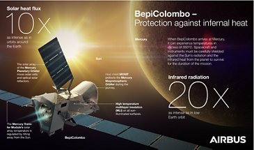 BepiColombo Heatprotection Infograohic-EN