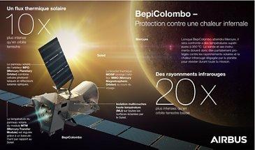 BepiColombo Heatprotection Infograohic-FR