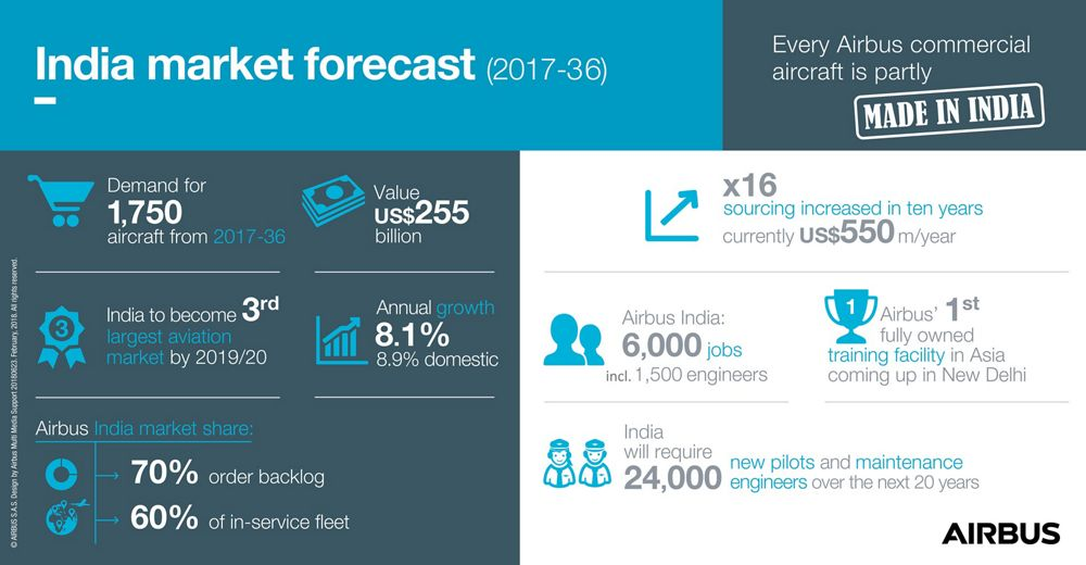 Infographic: India market forecast (2017-2036)