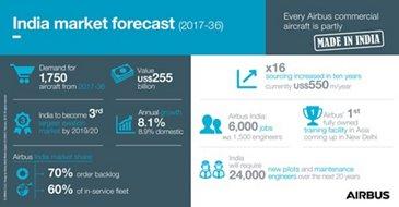 Infographic: India market forecast (2017-2036)