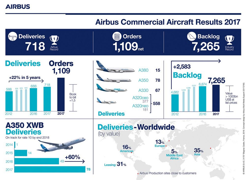 Infographic Results 2017 Airbus Commercial Aircraft