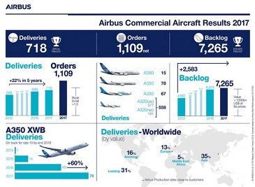 Infographic: Airbus commercial aircraft results 2017