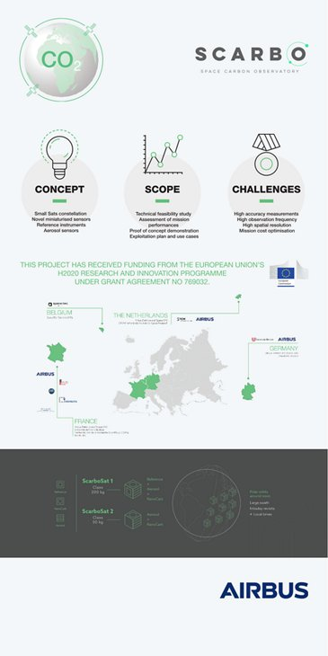 Infographic SCARBO