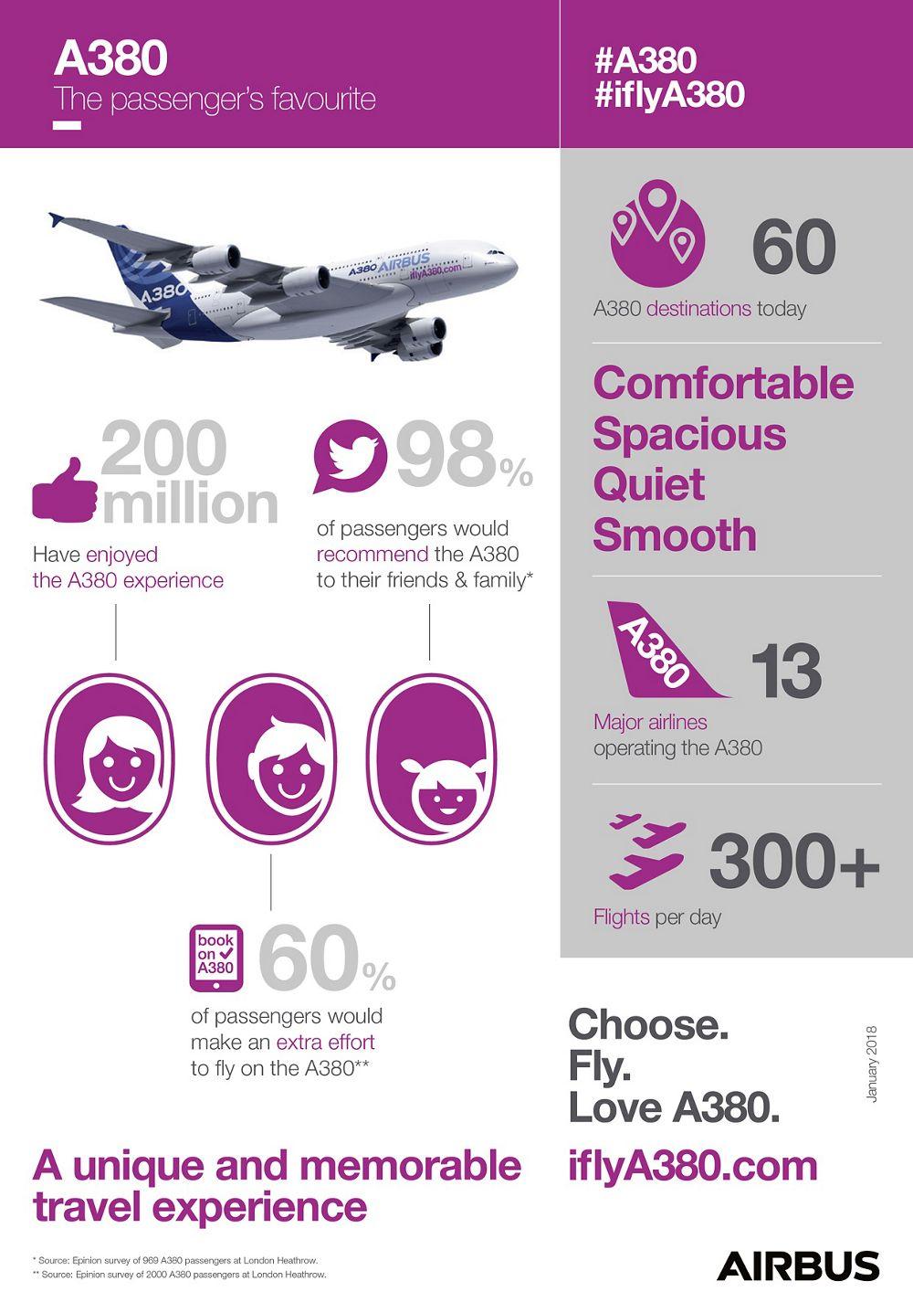 iflyA380 Infographic