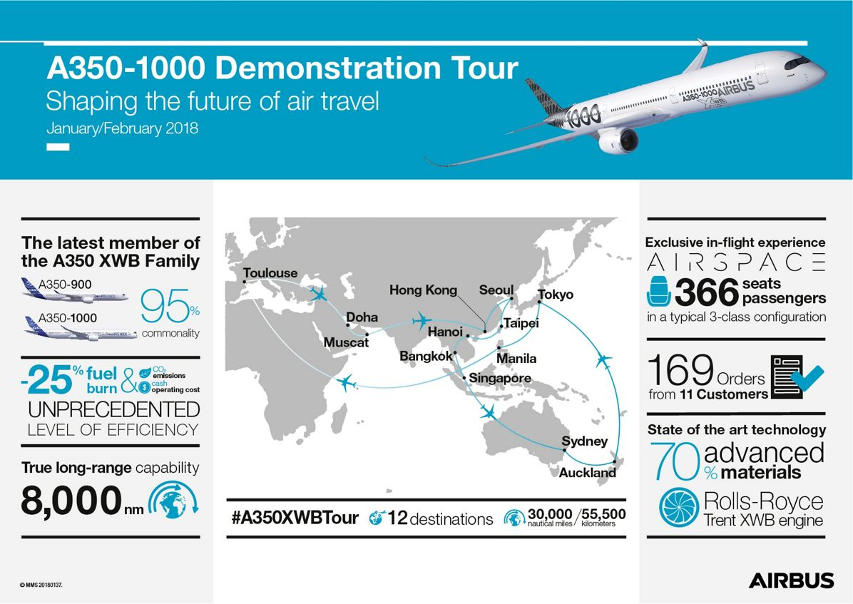 Infographic: A350-1000 Demonstration Tour