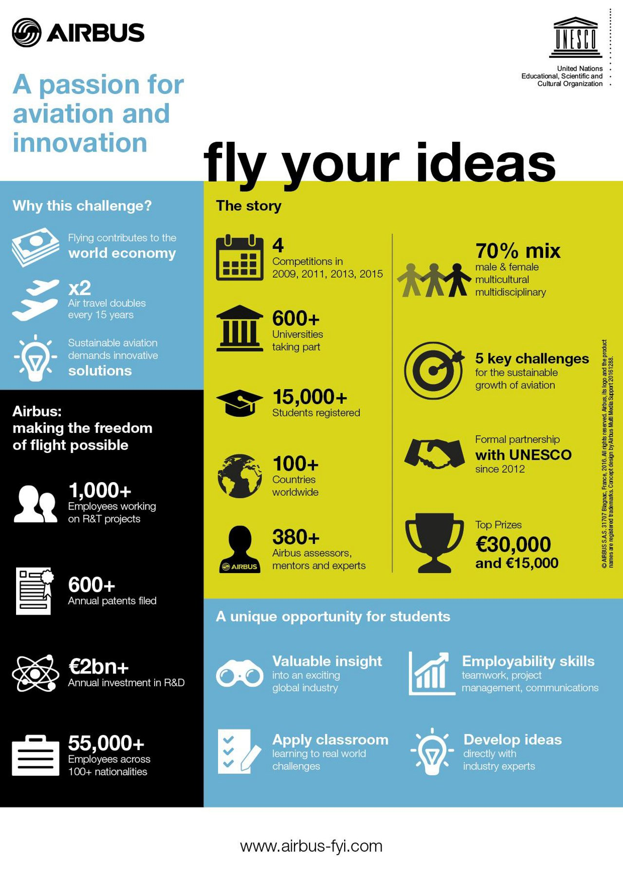Fly Your Ideas Infographic