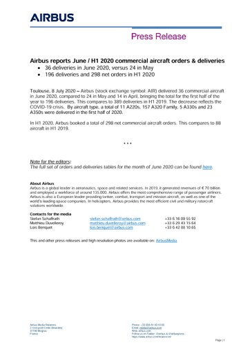 Airbus reports June / H1 2020 commercial aircraft orders & deliveries