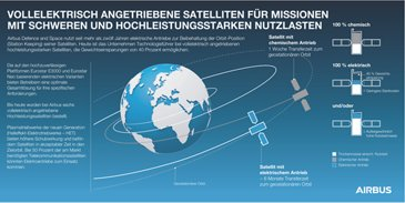 All-ElectricPropulsion-Satellites-DE-Copyright-Airbus2017