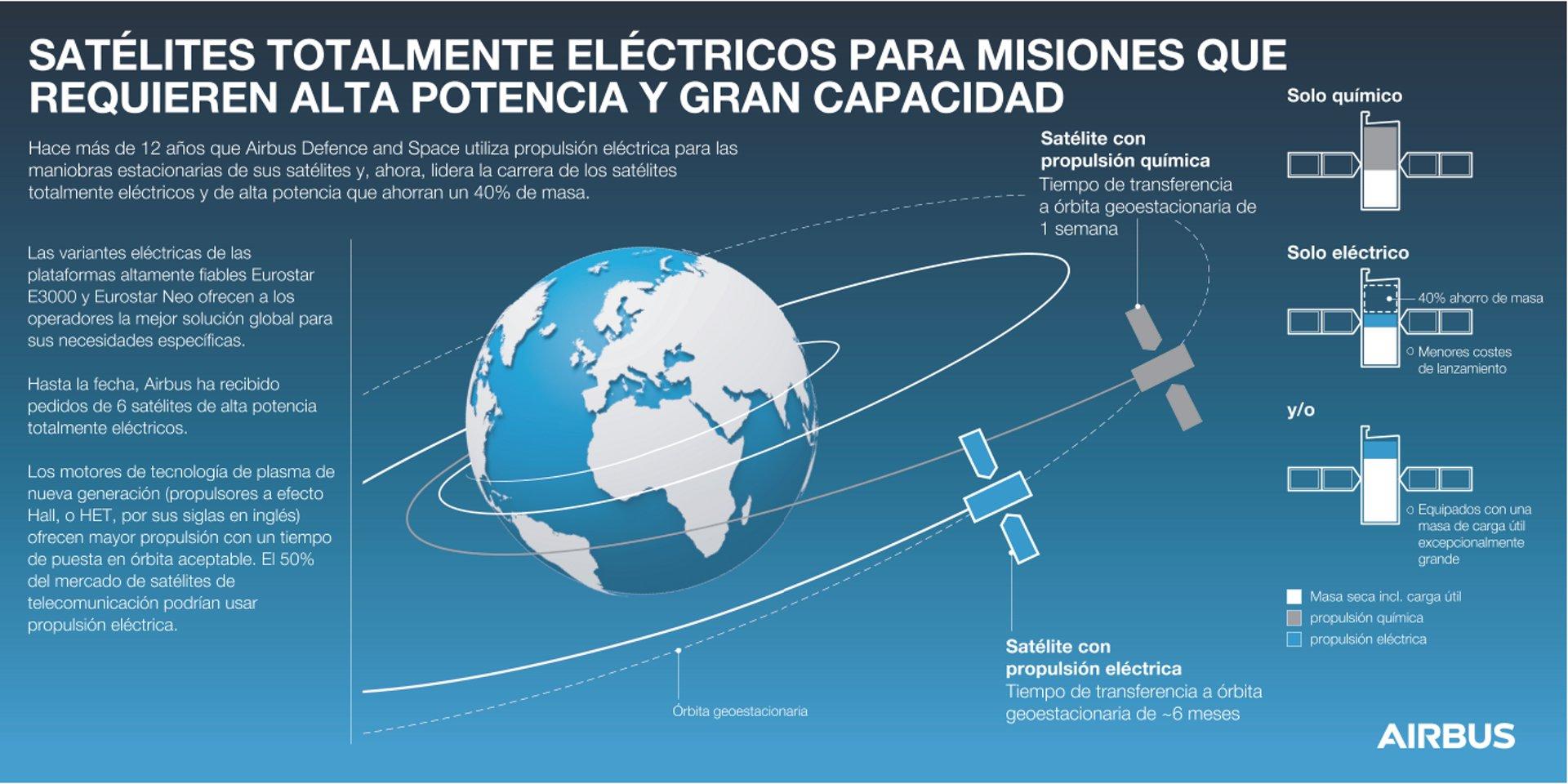 All-ElectricPropulsion-Satellites-ES-Copyright-Airbus2017