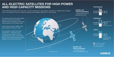 All-ElectricPropulsion-Satellites-EN-Copyright-Airbus2017