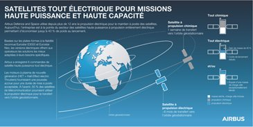 All-ElectricPropulsion-Satellites-FR-Copyright-Airbus2017