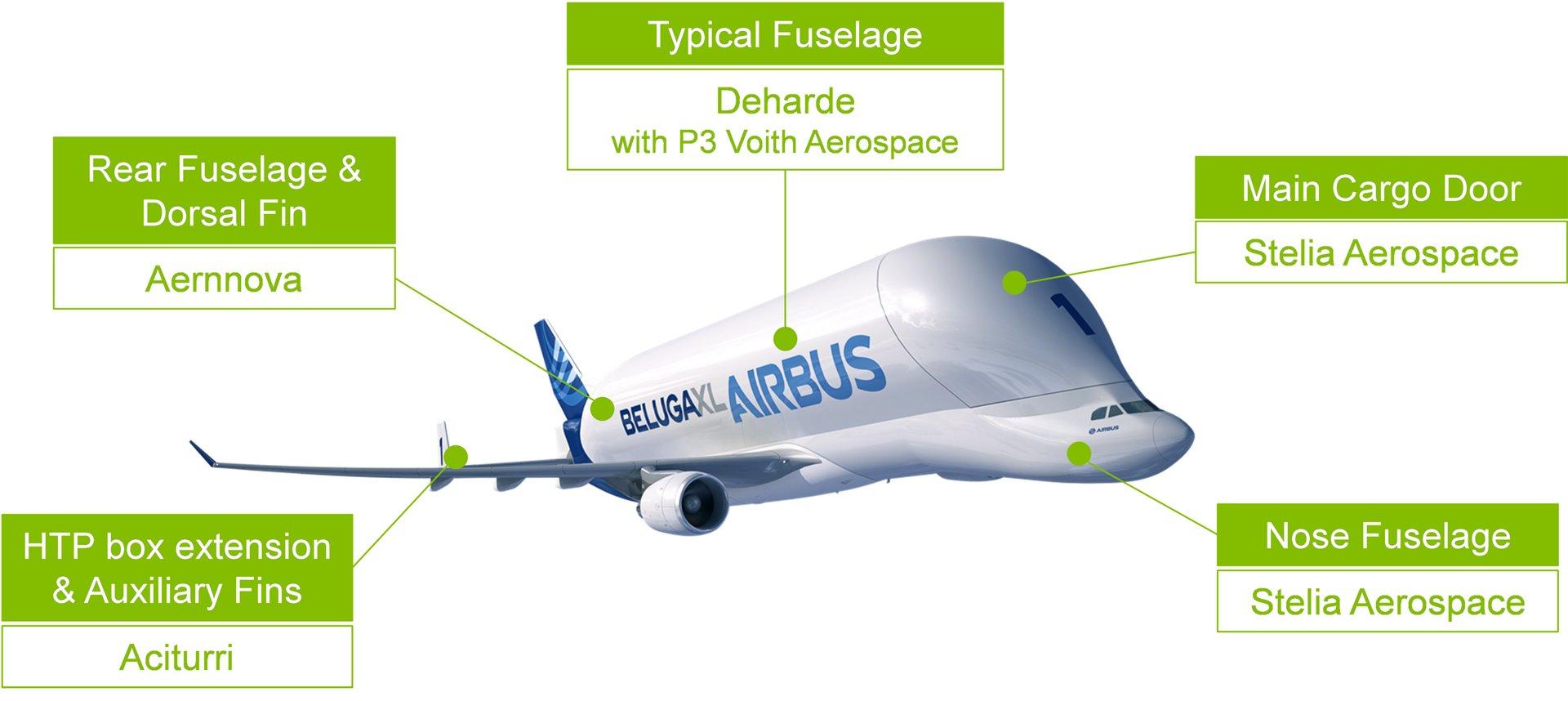 Beluga XL major aerostructure suppliers