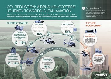 Airbus Helicopters journey toward clean aviation