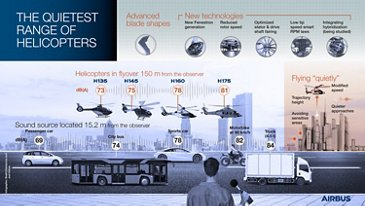 The quietest range of Helicopters