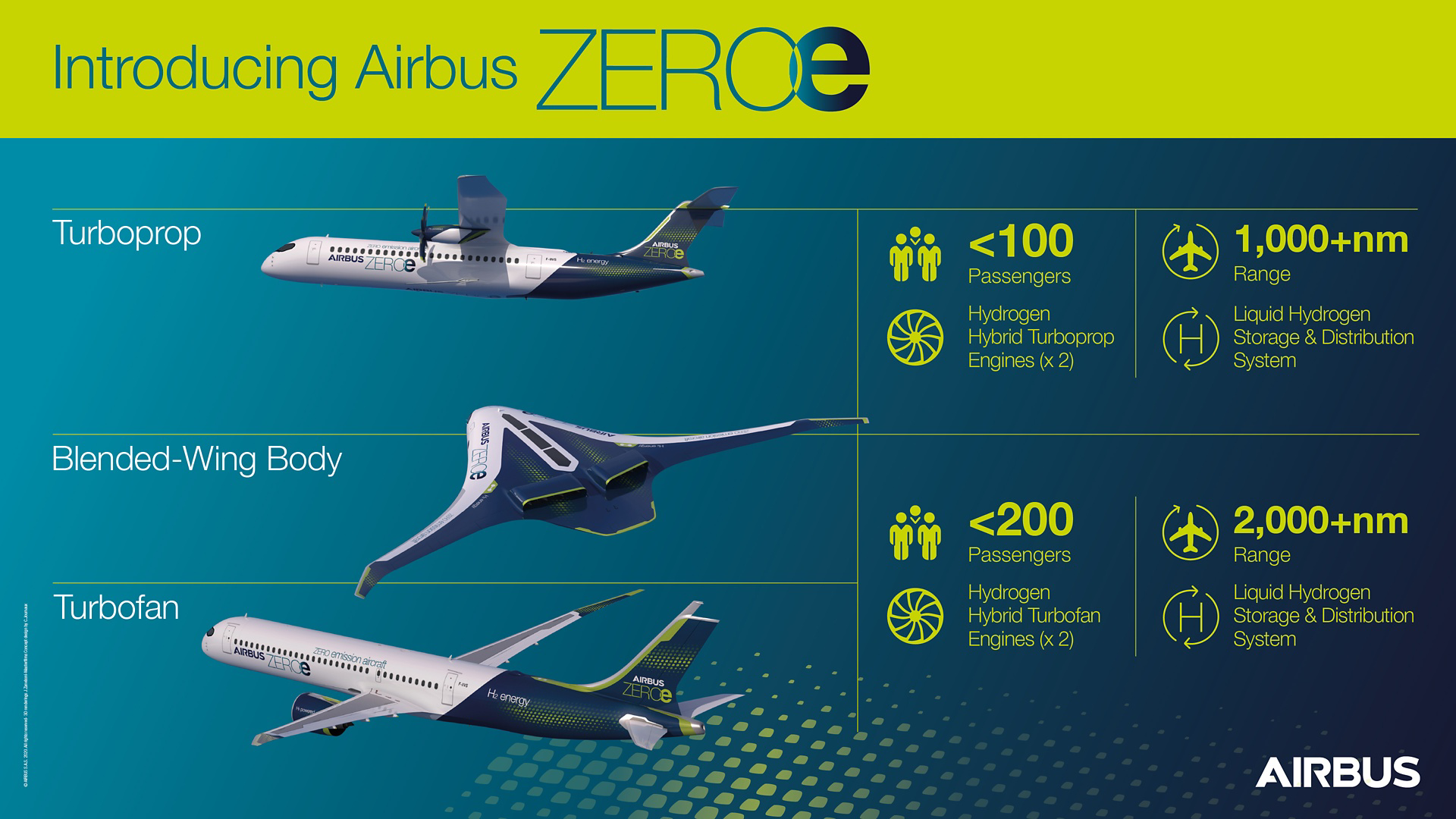 Discover the three zero-emission concept aircraft known as ZEROe in this infographic. These turbofan, turboprop, and blended-wing-body configurations are all hydrogen-hybrid aircraft.