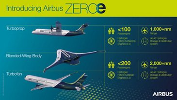 ZEROe concept aircraft infographic