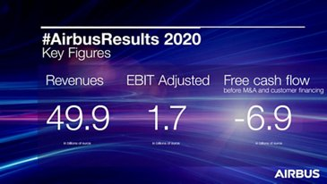Airbus Reports Full Year 2020 Results