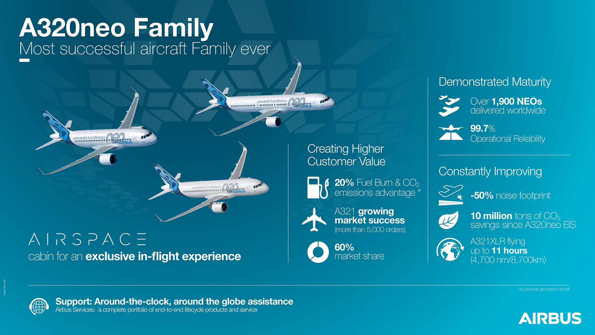 A320neo Family Most successful aircraft Family ever