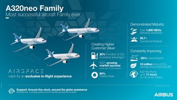 A320neo Family Infography