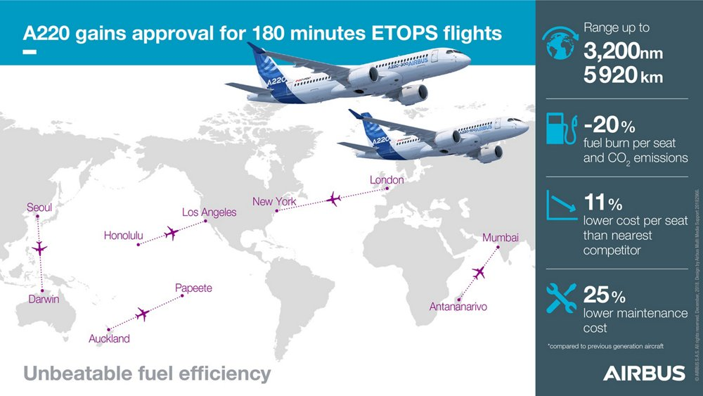 "An infographic with data related to the A220's approval for ETOPS (Extended-range Twin engine aircraft Operations) ""beyond 180 minutes"" diversion time, which was received from Canada's civil aviation authority in 2019."