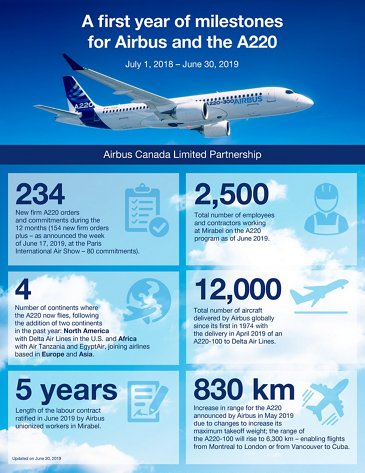 Airbus and the A220 programme anniversary – infographic