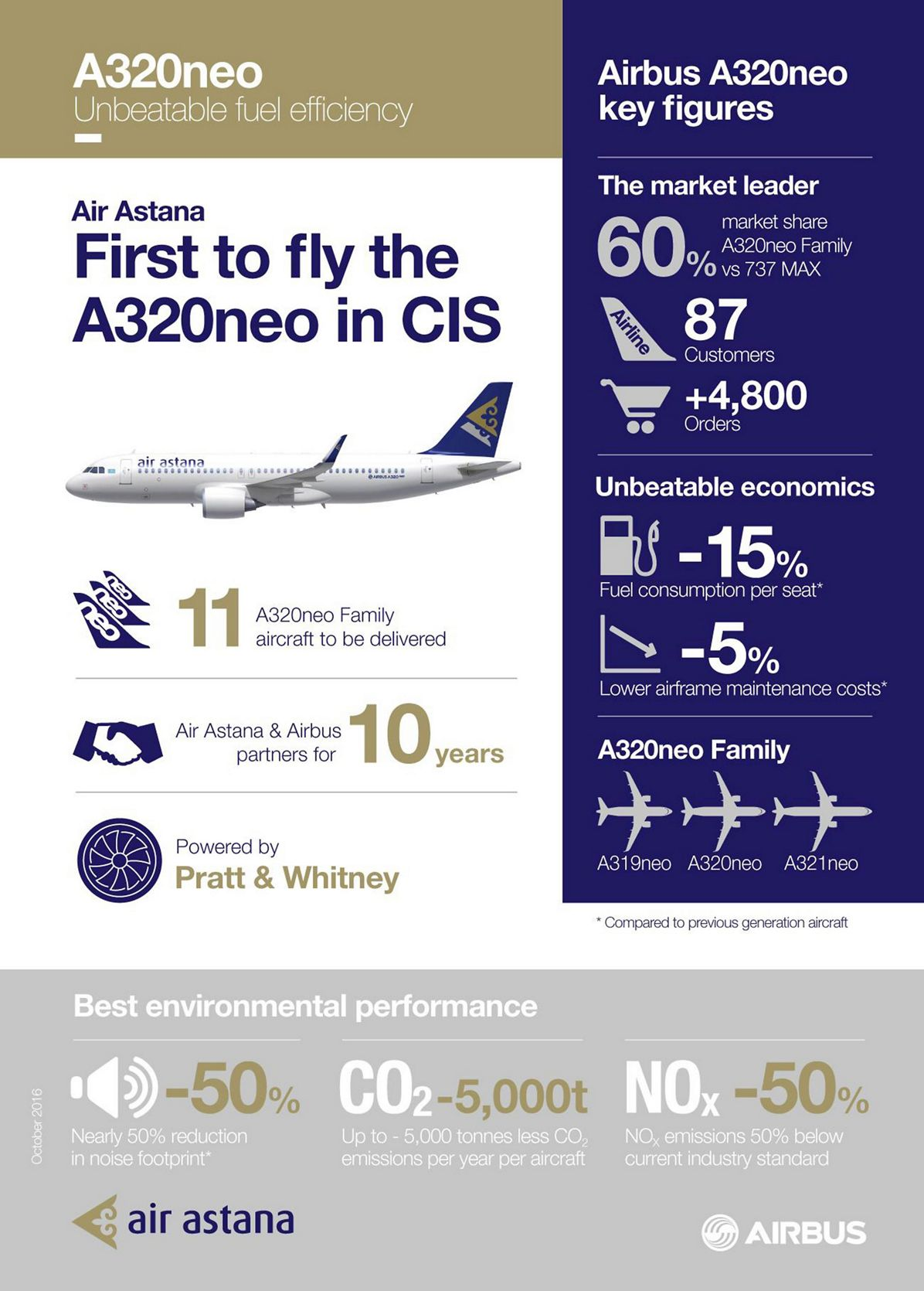 Air Astana A320neo_infographic