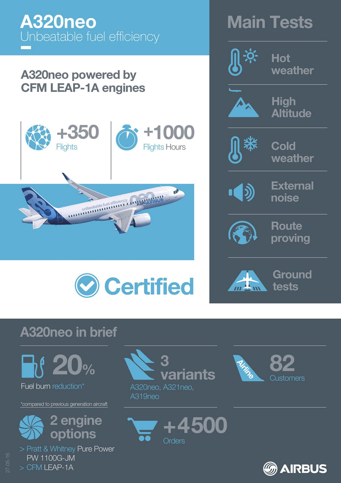 A320NEO_INFOGRAPHICS Certification, A320neo CFM INFOGRAPHICS Certification