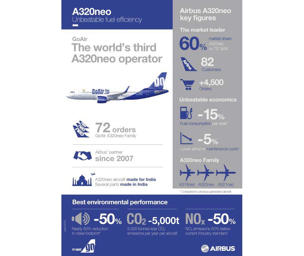 Infographic_A320neo_GoAir