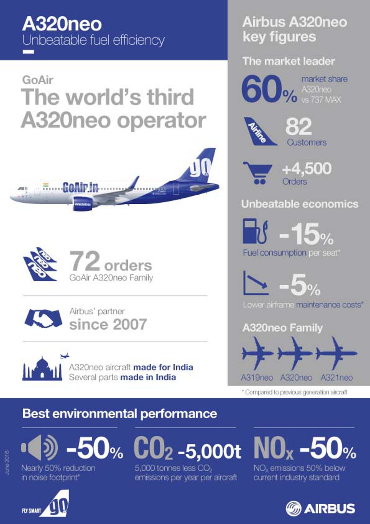 Infographic_A320neo_GoAir